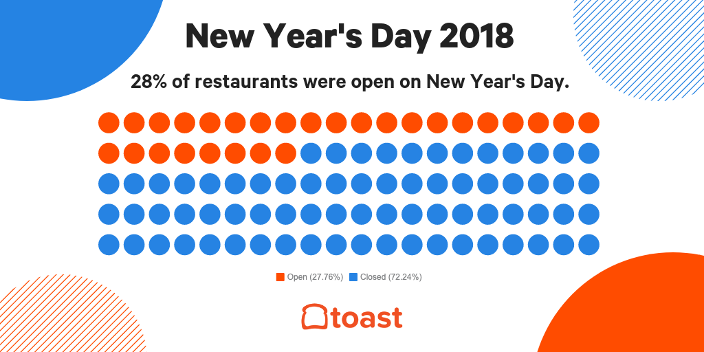 restaurants open on new years day