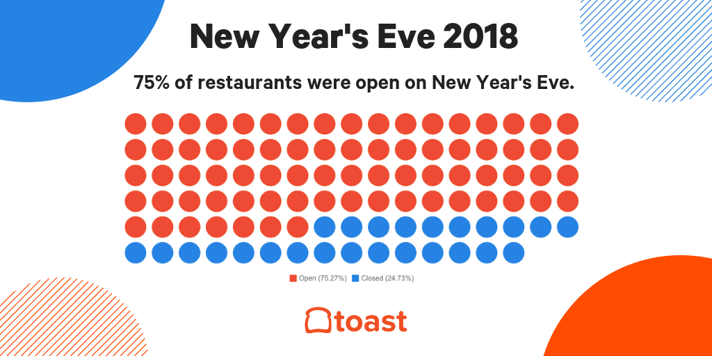 restaurants open on new years eve