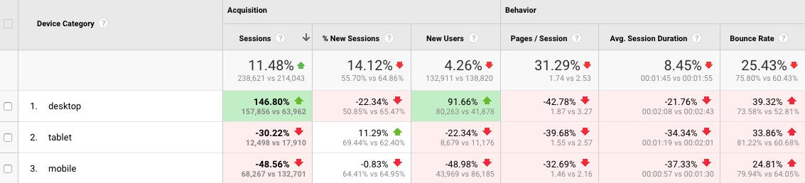 restaurant site data
