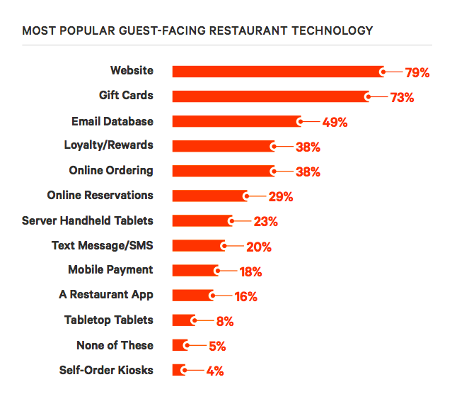 guest-facing restaurant technology