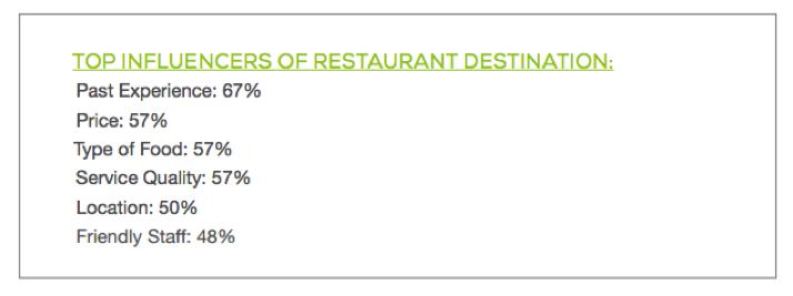 Top_Influencers_Millennial_Restaurant_Decision