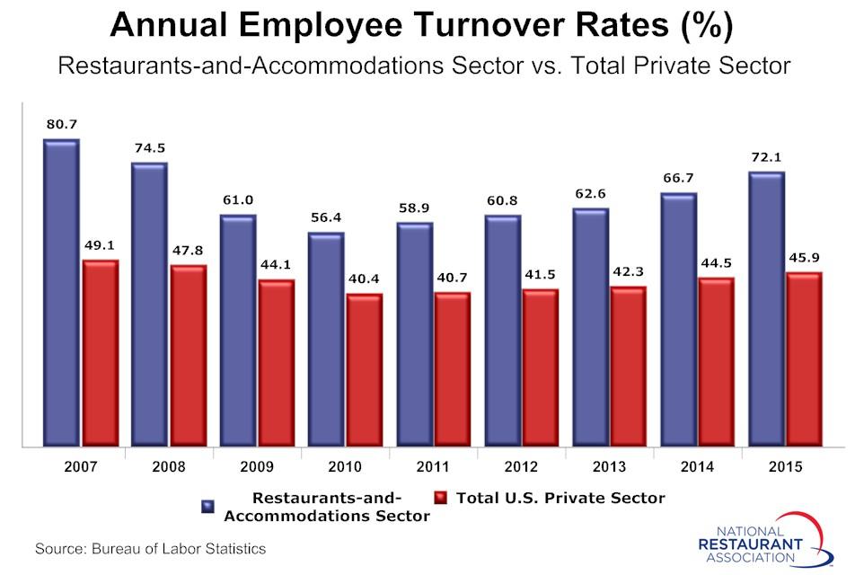 Turnover-Rates-2015-1.jpg