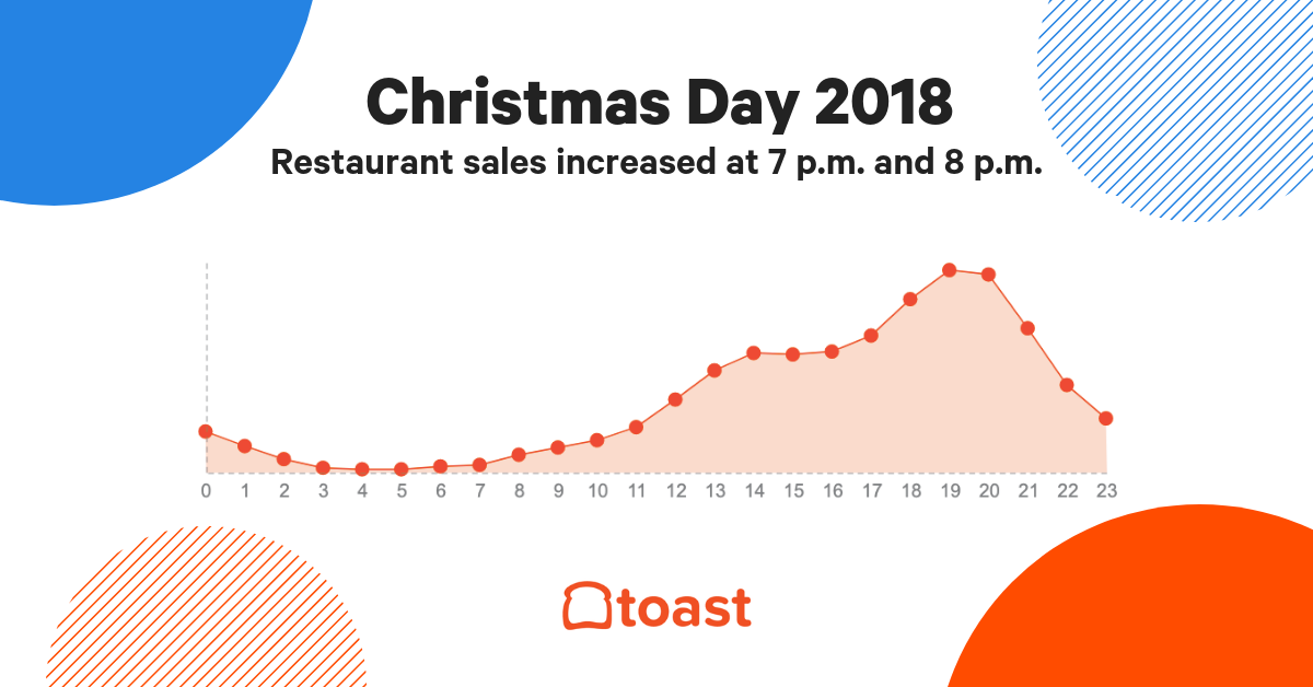 hourly-restaurant-sales-christmas-day