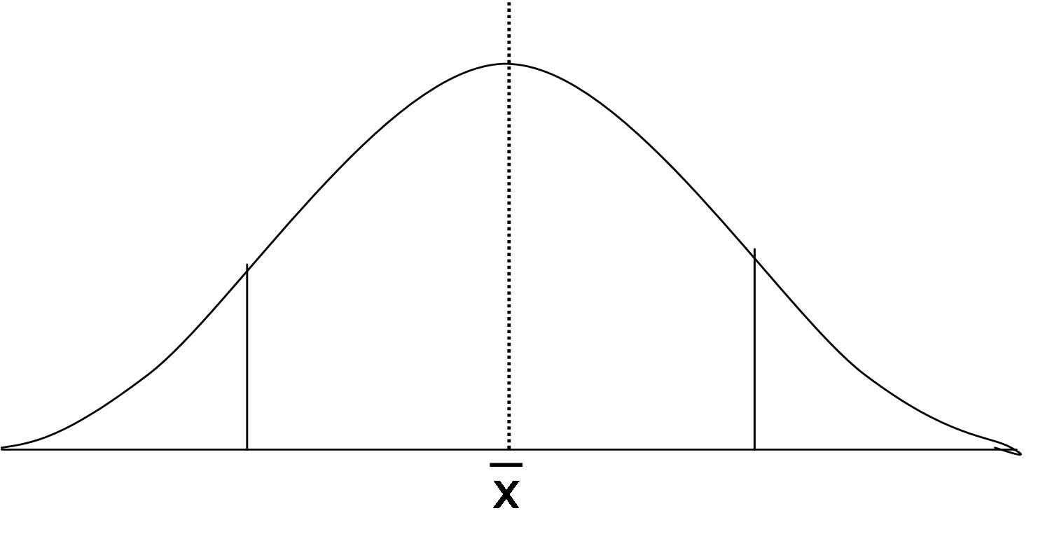 restaurant bell curve