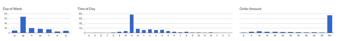 restaurant data