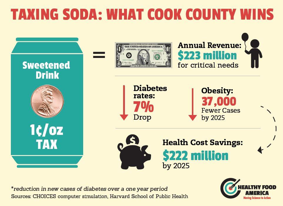 taxing soda