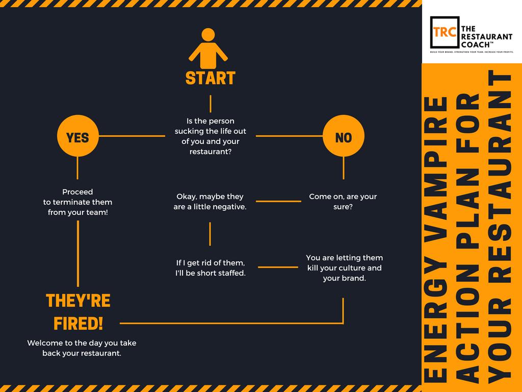 Energy Vampire Action Plan