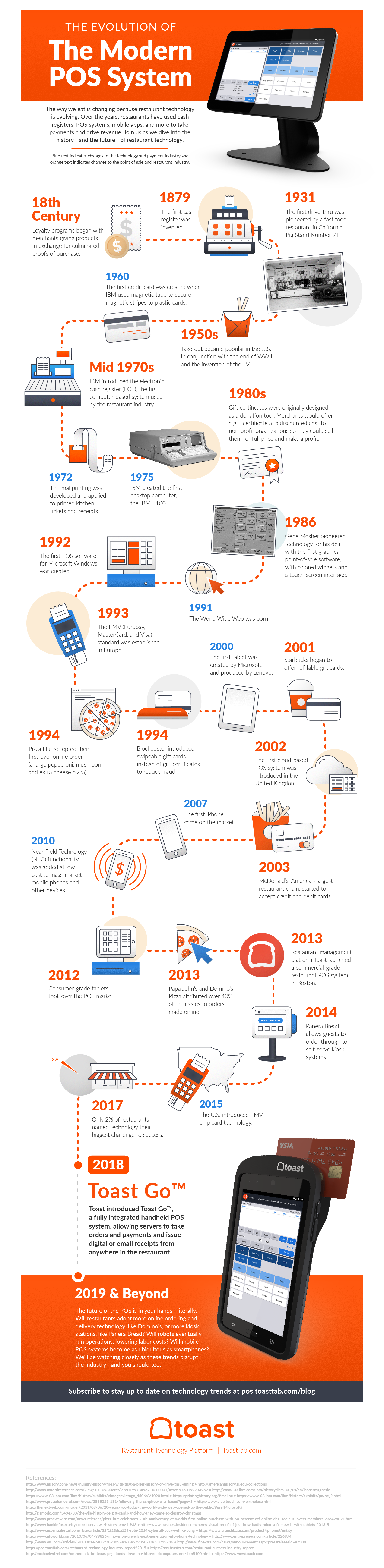 Evolution of Modern POS System Infographic