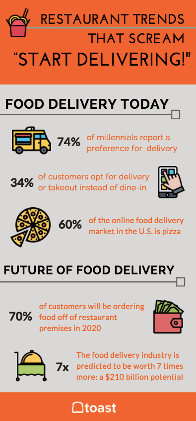 food delivery trends infographic