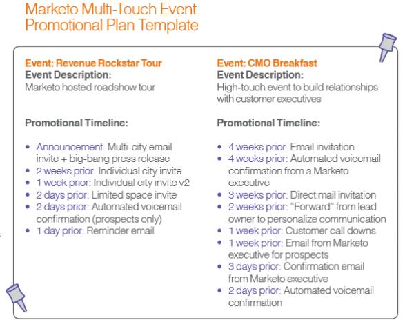 Marketo Promotional Plan Template
