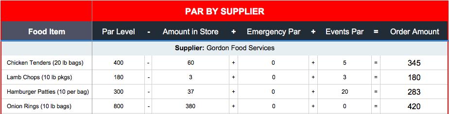 restaurant par inventory sheet