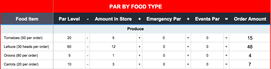 par sheet by food