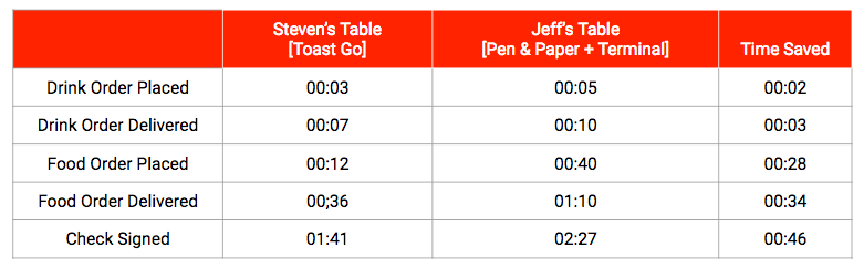 Toast Go Experiment Results