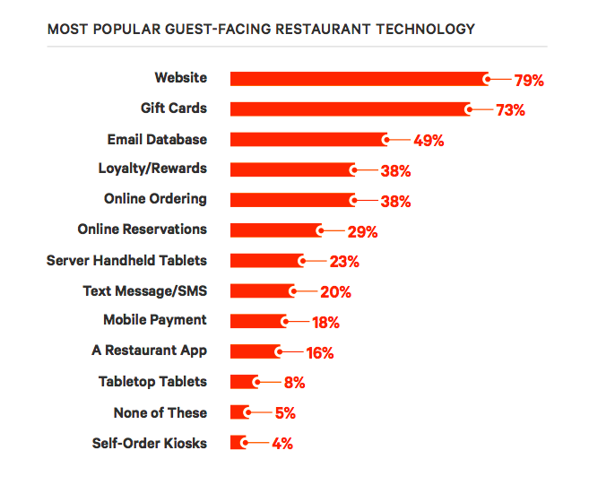 restaurant email marketing
