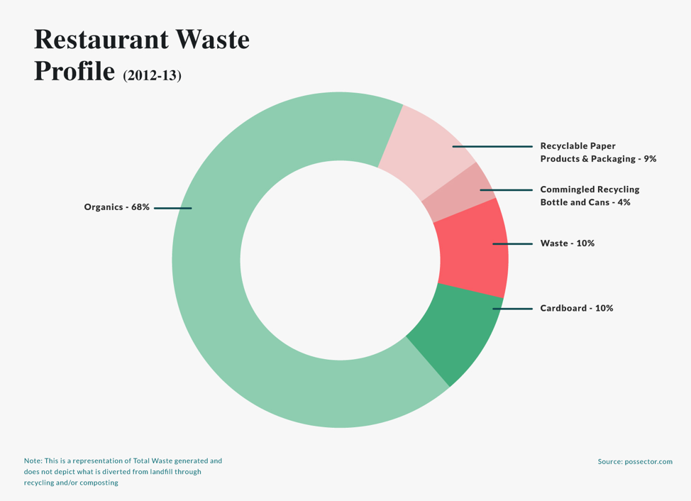 ChefHero Restaurant Sustainability Study