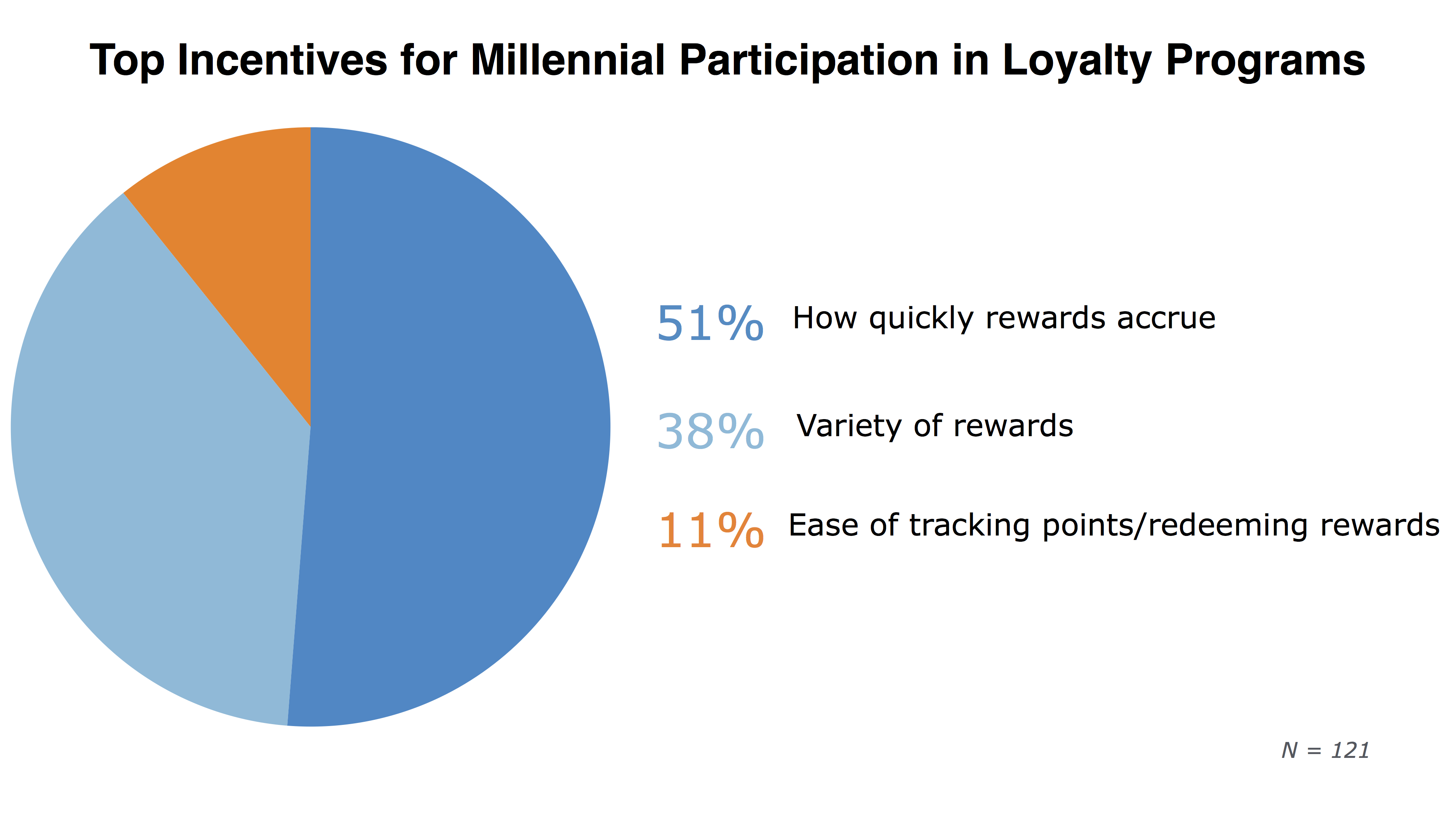 millennial loyalty programs