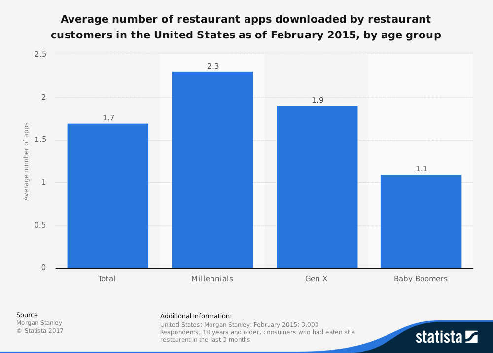 restaurant mobile applicaiton